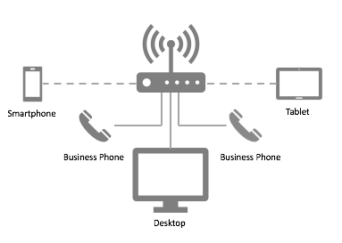 voip vs landline for business – making the choice